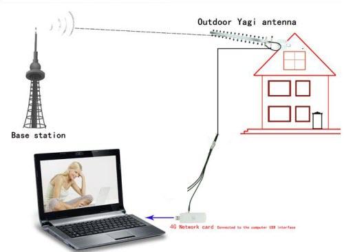 install 4g yagi antenna